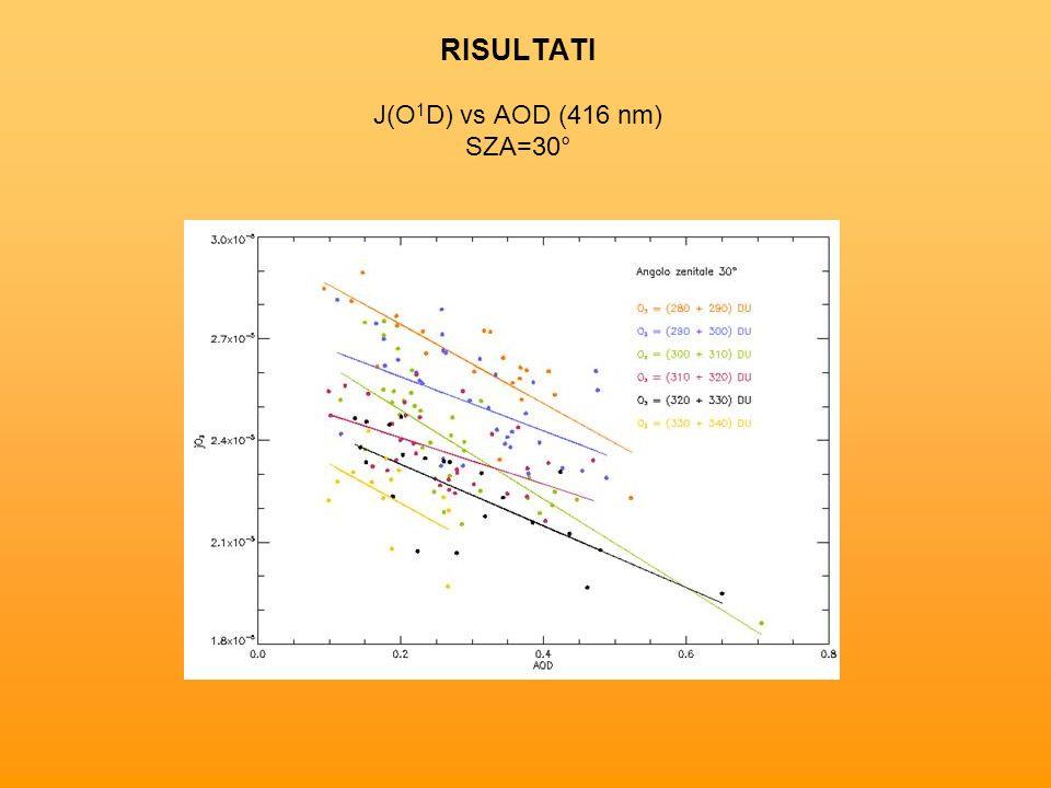 RISULTATI J(O1D) vs AOD (416 nm) SZA=30°