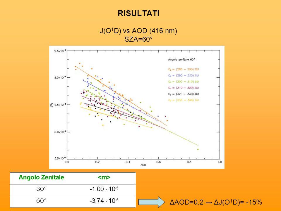 RISULTATI J(O1D) vs AOD (416 nm) SZA=60°