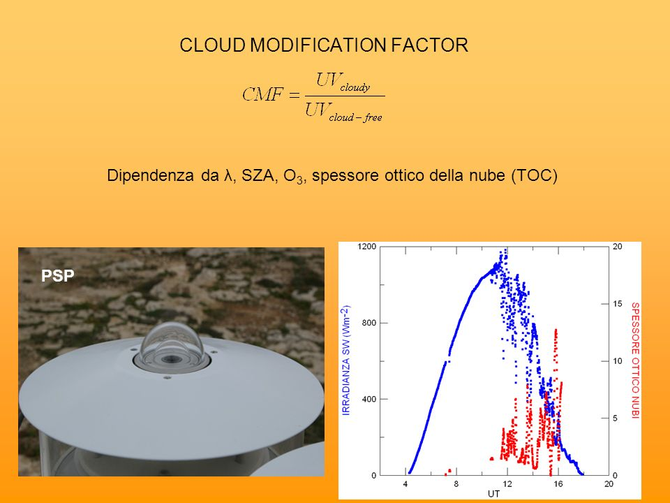 CLOUD MODIFICATION FACTOR