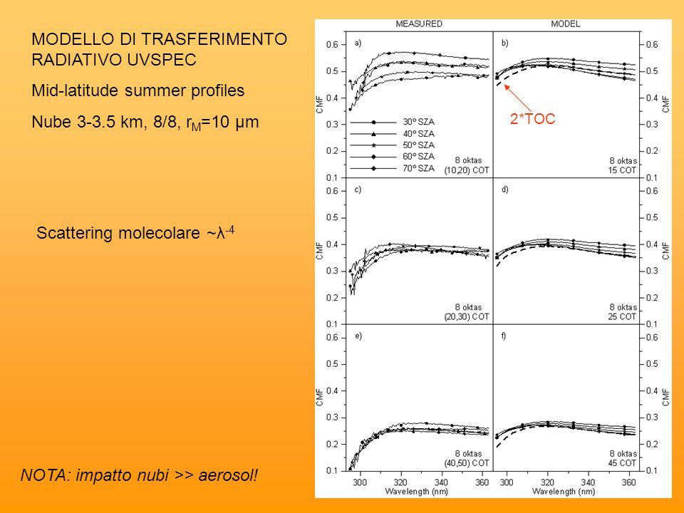 MODELLO DI TRASFERIMENTO RADIATIVO UVSPEC Mid-latitude summer profiles