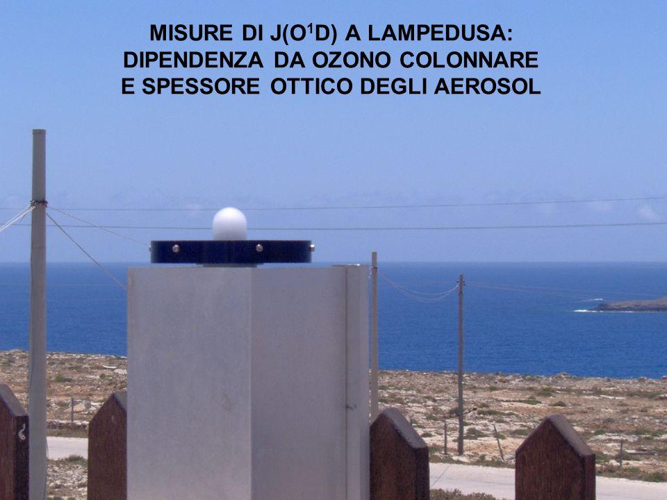 MISURE DI J(O1D) A LAMPEDUSA: DIPENDENZA DA OZONO COLONNARE E SPESSORE OTTICO DEGLI AEROSOL