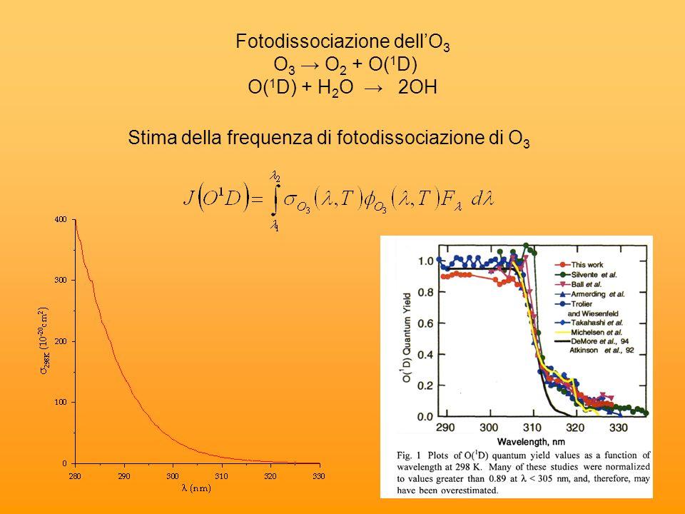 Fotodissociazione dell'O3 O3 → O2 + O(1D) O(1D) + H2O → 2OH