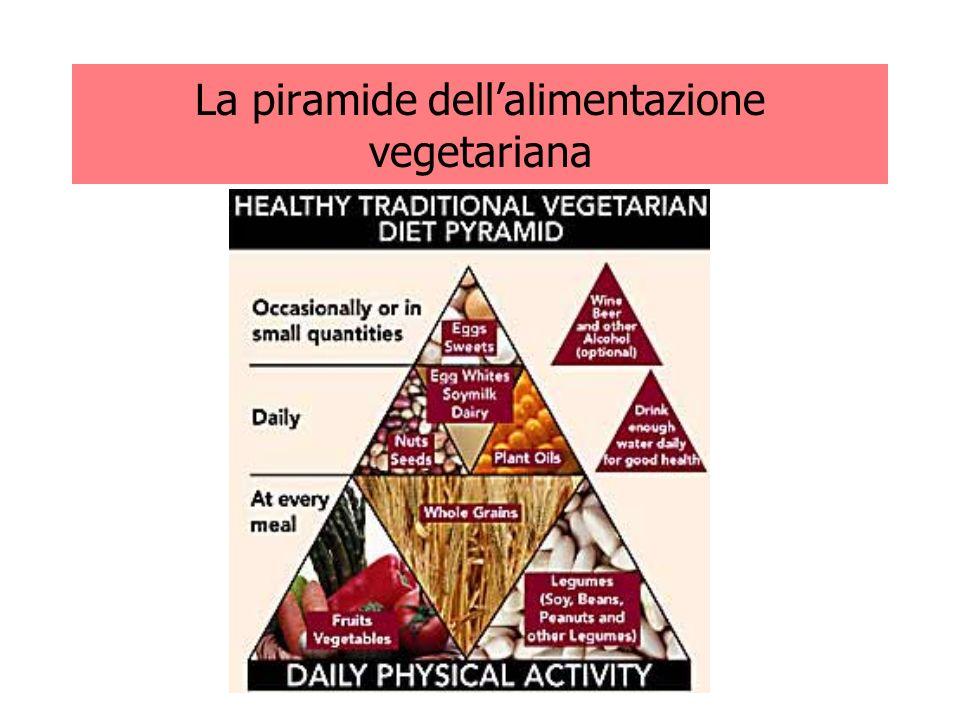 La piramide dell'alimentazione vegetariana