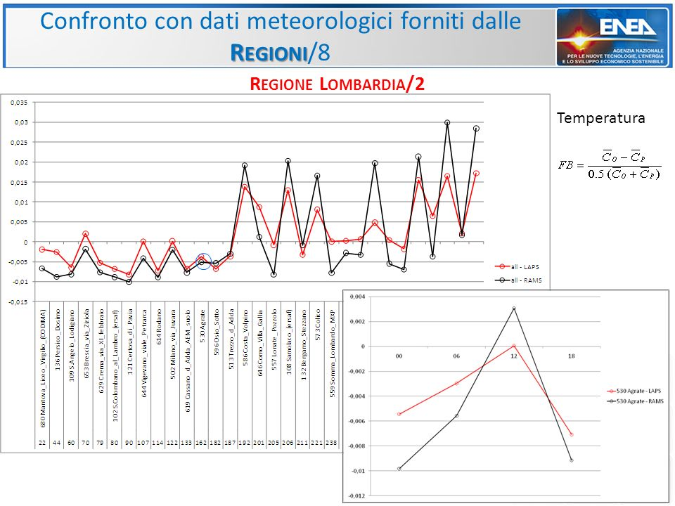 Confronto con dati meteorologici forniti dalle Regioni/8