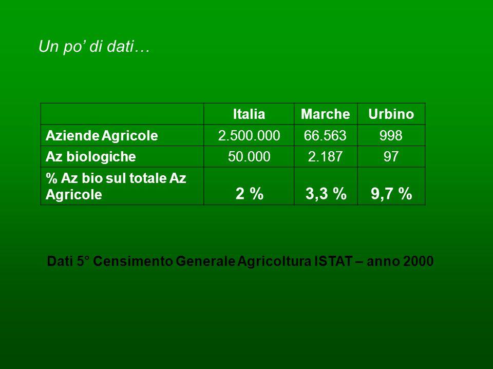 Dati 5° Censimento Generale Agricoltura ISTAT – anno 2000