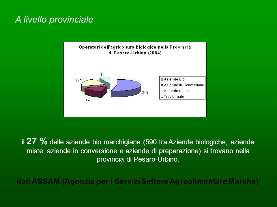 dati ASSAM (Agenzia per i Servizi Settore Agroalimentare Marche)