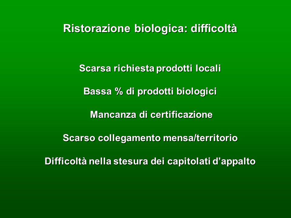 Ristorazione biologica: difficoltà