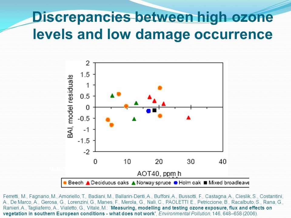 Discrepancies between high ozone levels and low damage occurrence