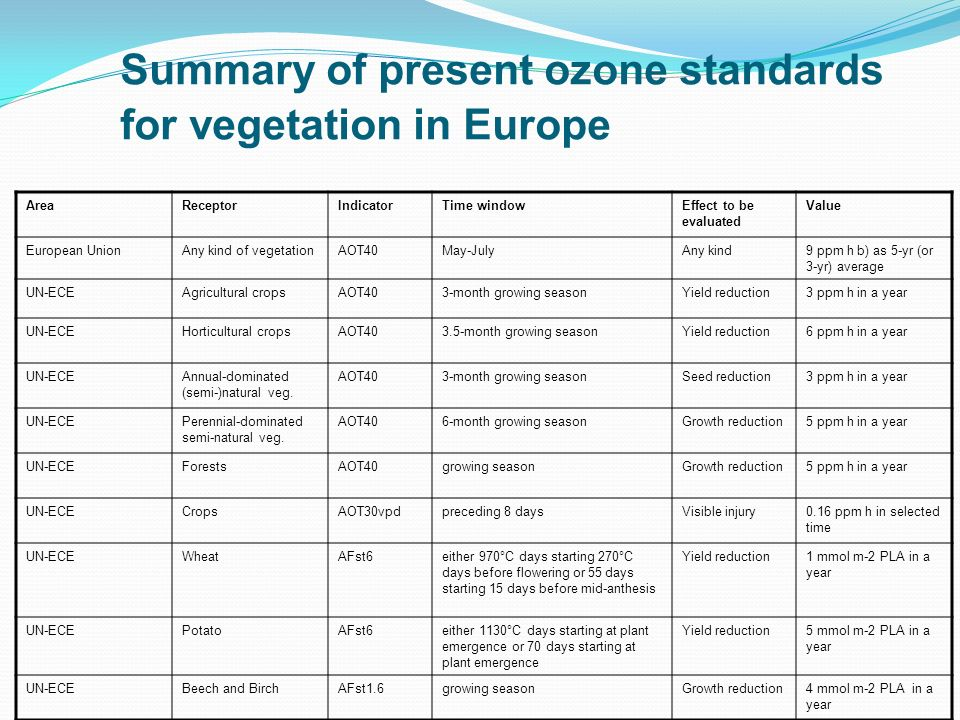 Summary of present ozone standards for vegetation in Europe