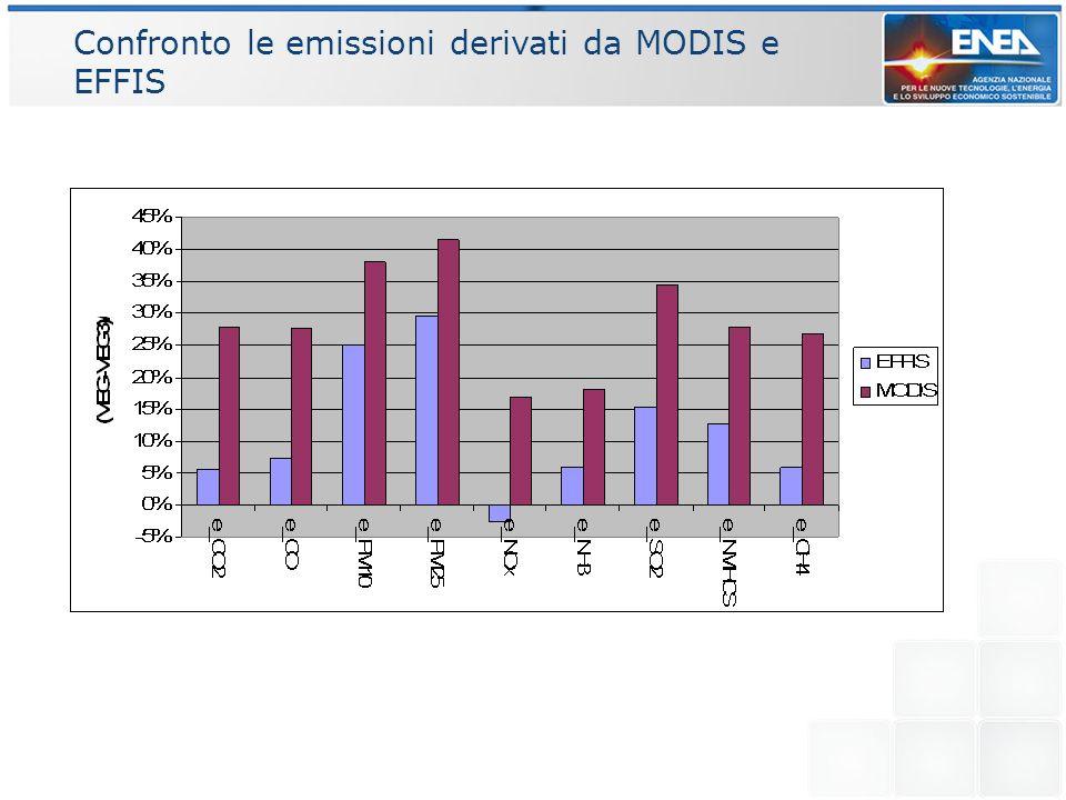 Confronto le emissioni derivati da MODIS e EFFIS
