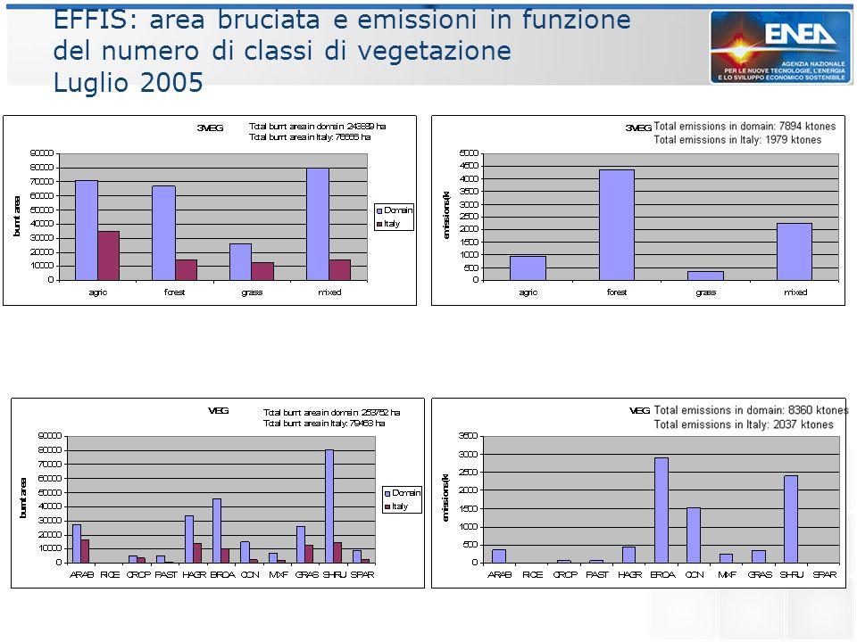 EFFIS: area bruciata e emissioni in funzione del numero di classi di vegetazione