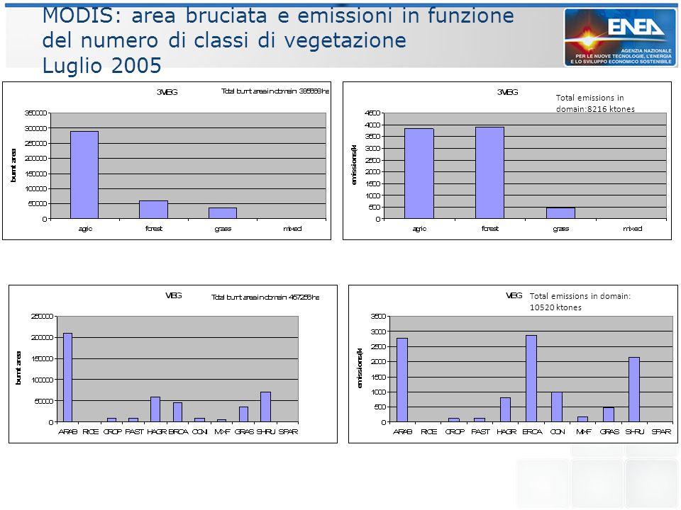 MODIS: area bruciata e emissioni in funzione del numero di classi di vegetazione