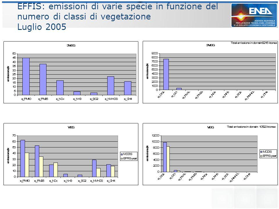 EFFIS: emissioni di varie specie in funzione del numero di classi di vegetazione