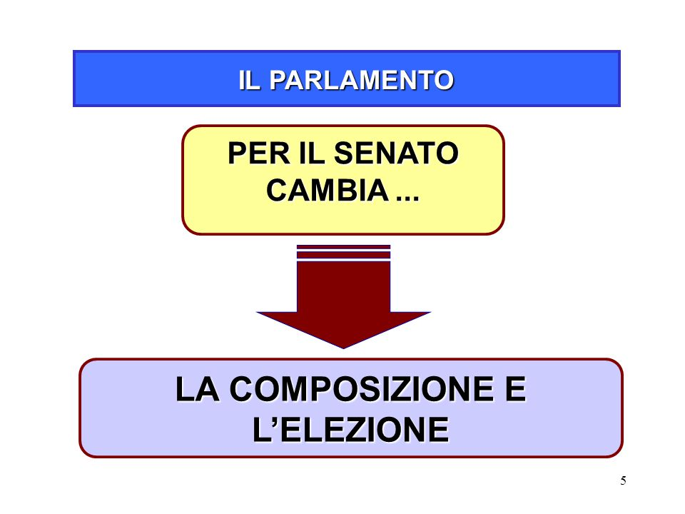 Disegno di legge costituzionale n ppt scaricare for Senato composizione