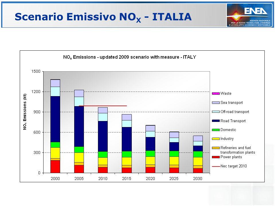 Scenario Emissivo NOX - ITALIA