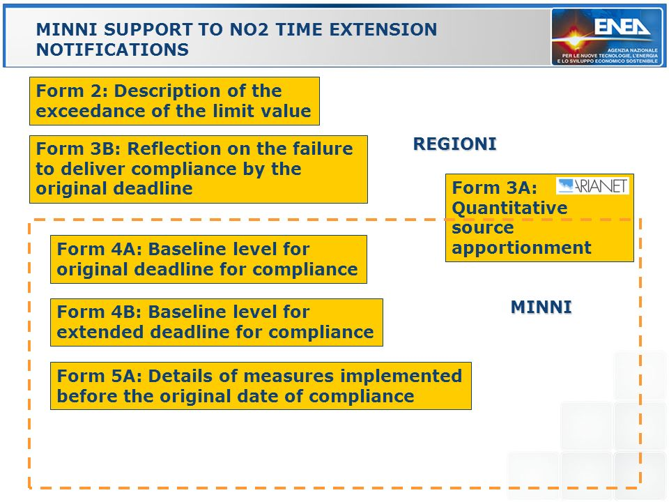 MINNI SUPPORT TO NO2 TIME EXTENSION NOTIFICATIONS