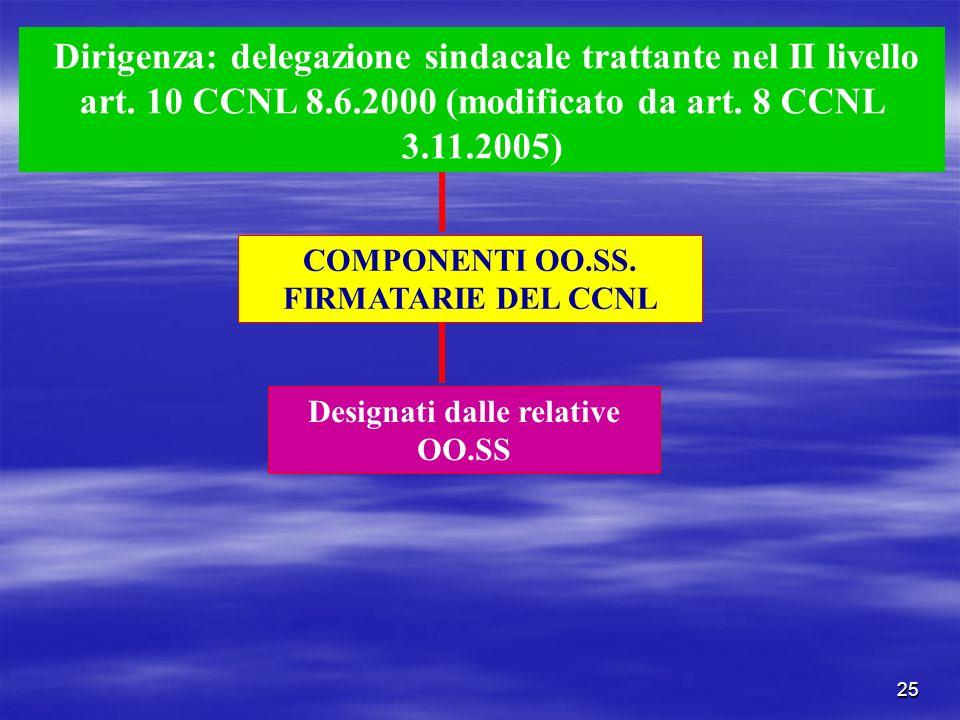COMPONENTI OO.SS. FIRMATARIE DEL CCNL Designati dalle relative OO.SS