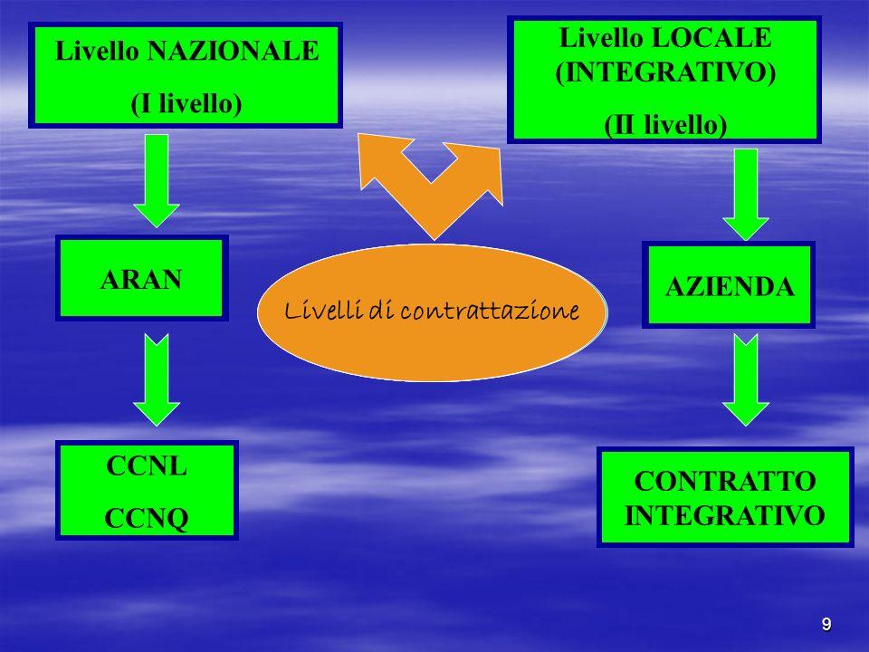 Livello LOCALE (INTEGRATIVO) (II livello) Livello LOCALE (INTEGRATIVO)