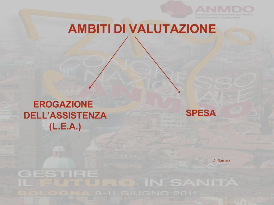AMBITI DI VALUTAZIONE EROGAZIONE SPESA DELL'ASSISTENZA (L.E.A.)