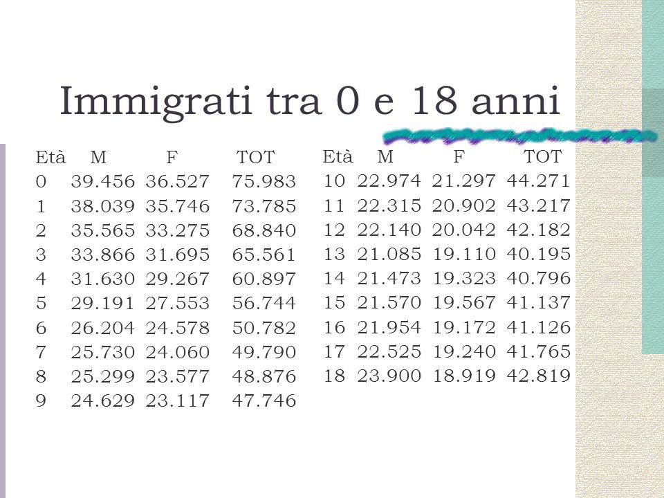 Immigrati tra 0 e 18 anni Età M F TOT Età M F TOT