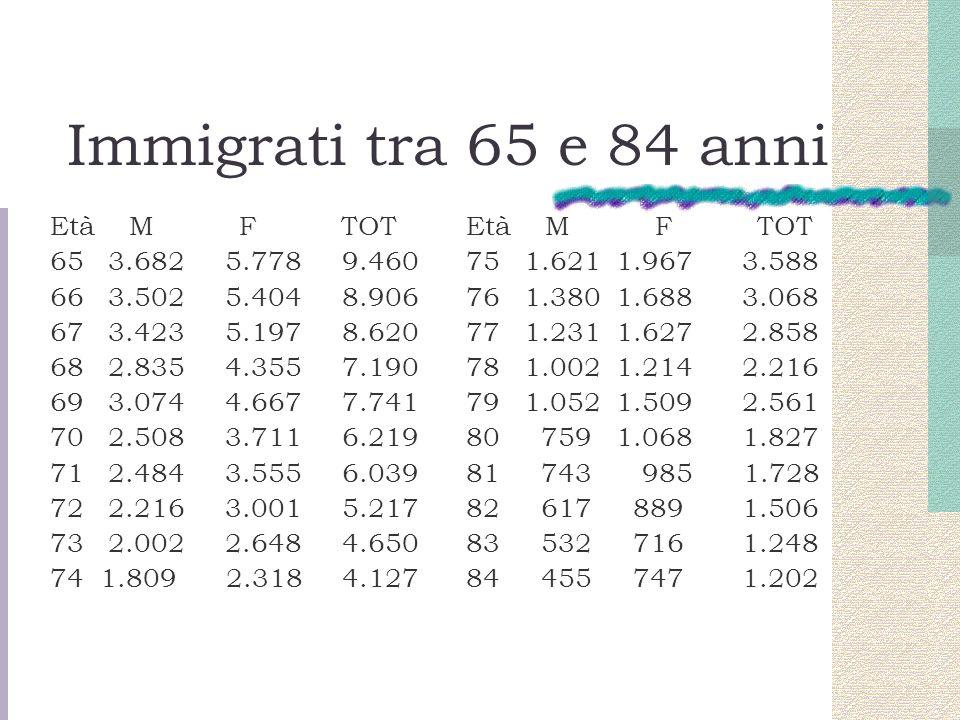 Immigrati tra 65 e 84 anni Età M F TOT 65 3.682 5.778 9.460