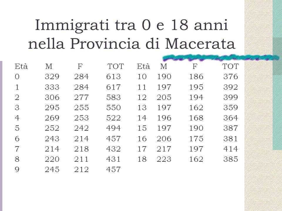 Immigrati tra 0 e 18 anni nella Provincia di Macerata