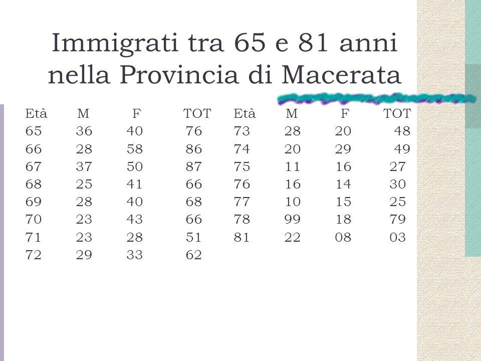 Immigrati tra 65 e 81 anni nella Provincia di Macerata
