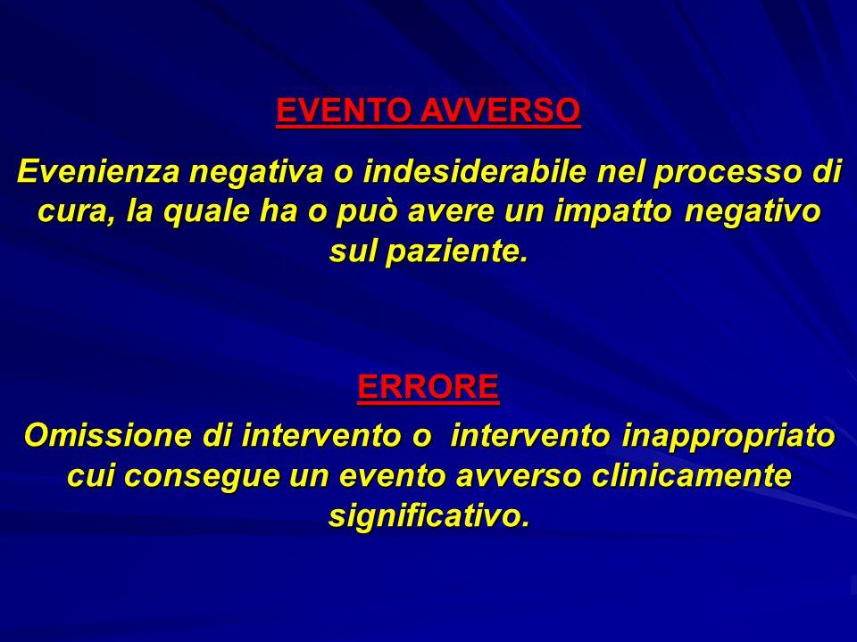 EVENTO AVVERSO Evenienza negativa o indesiderabile nel processo di cura, la quale ha o può avere un impatto negativo sul paziente.