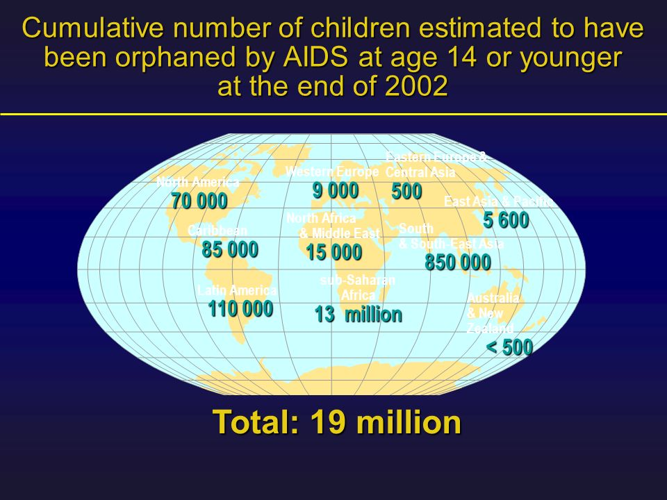 Cumulative number of children estimated to have been orphaned by AIDS at age 14 or younger at the end of 2002