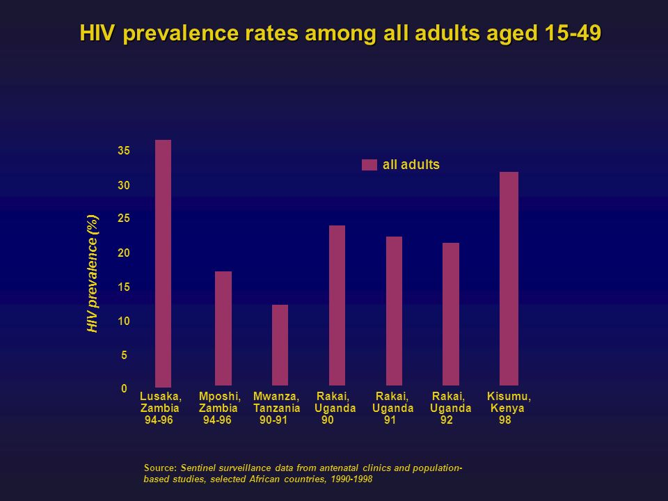 HIV prevalence rates among all adults aged 15-49