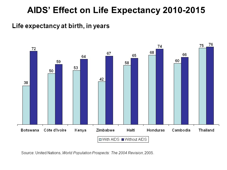 AIDS' Effect on Life Expectancy 2010-2015