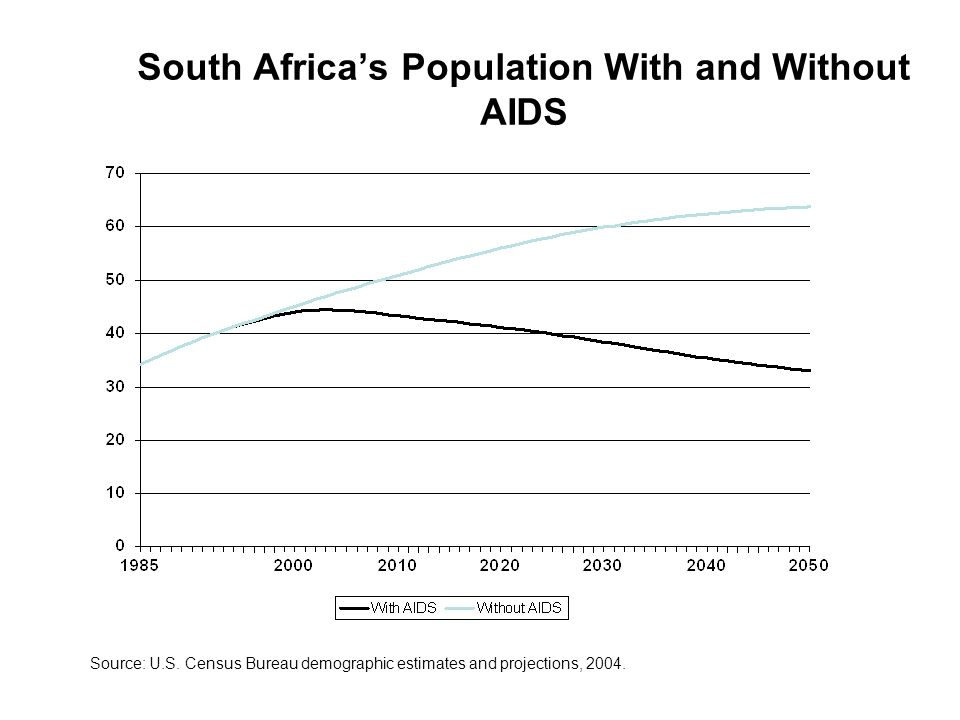 South Africa's Population With and Without AIDS