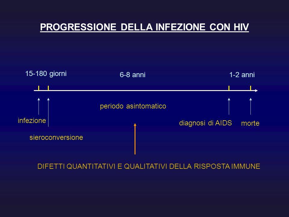 PROGRESSIONE DELLA INFEZIONE CON HIV