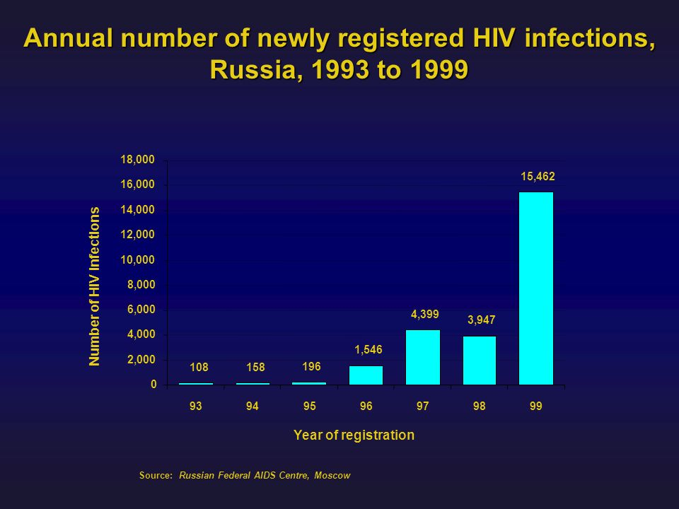 Annual number of newly registered HIV infections,
