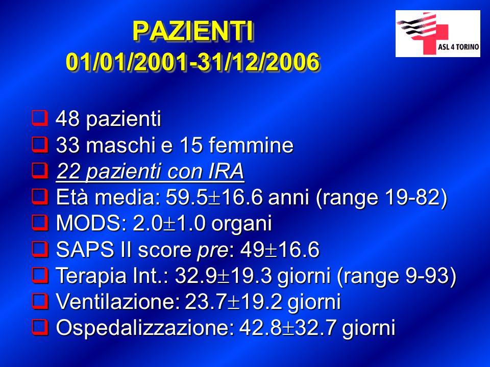PAZIENTI 01/01/2001-31/12/2006 48 pazienti 33 maschi e 15 femmine