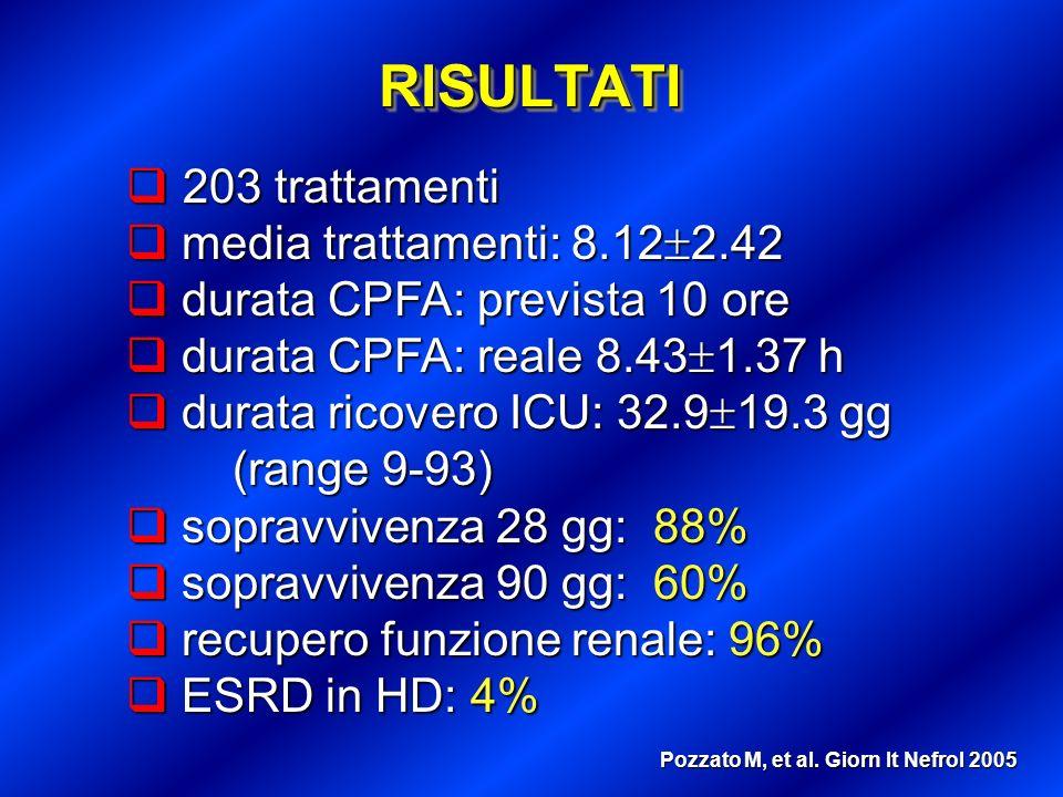 Pozzato M, et al. Giorn It Nefrol 2005