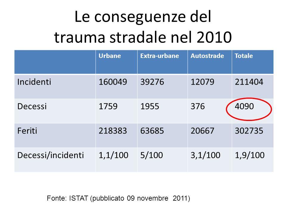 Le conseguenze del trauma stradale nel 2010