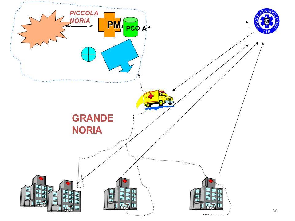 PICCOLA NORIA PMA PCO-A GRANDE NORIA
