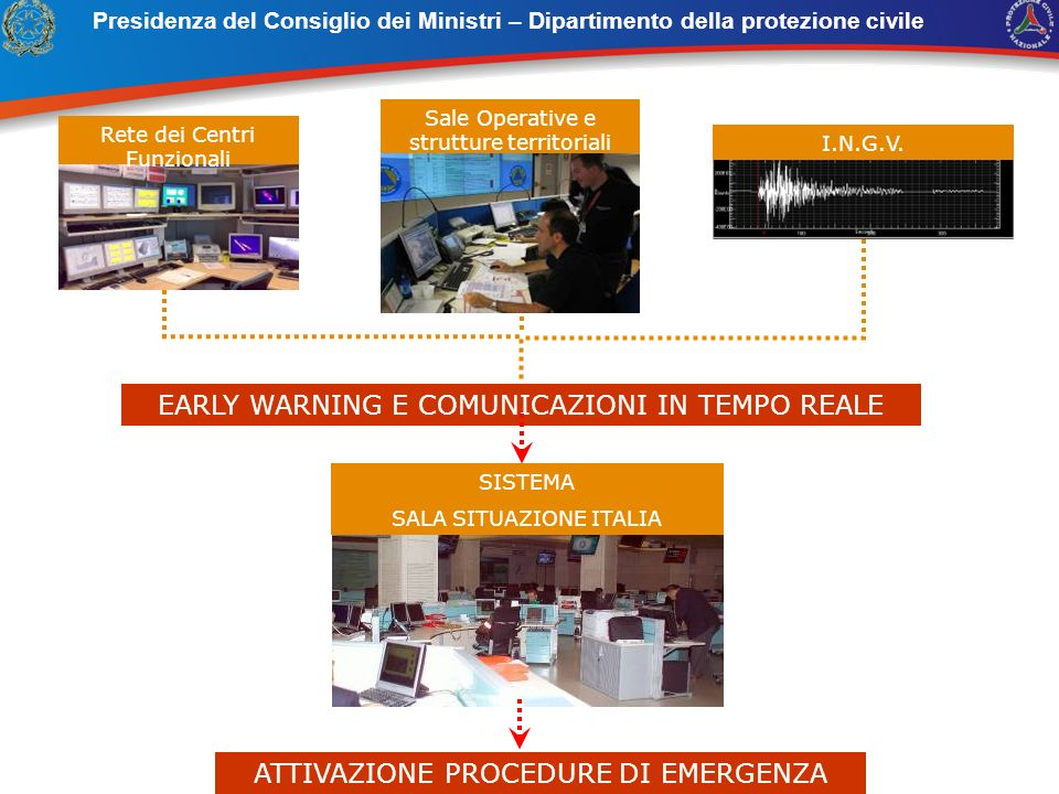 EARLY WARNING E COMUNICAZIONI IN TEMPO REALE