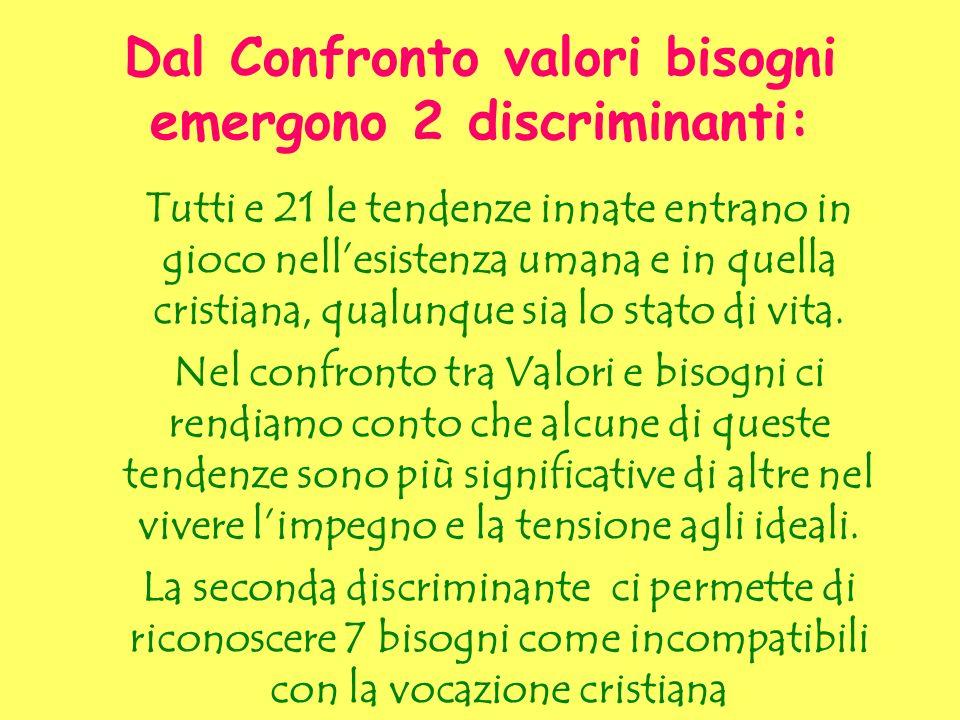 Dal Confronto valori bisogni emergono 2 discriminanti: