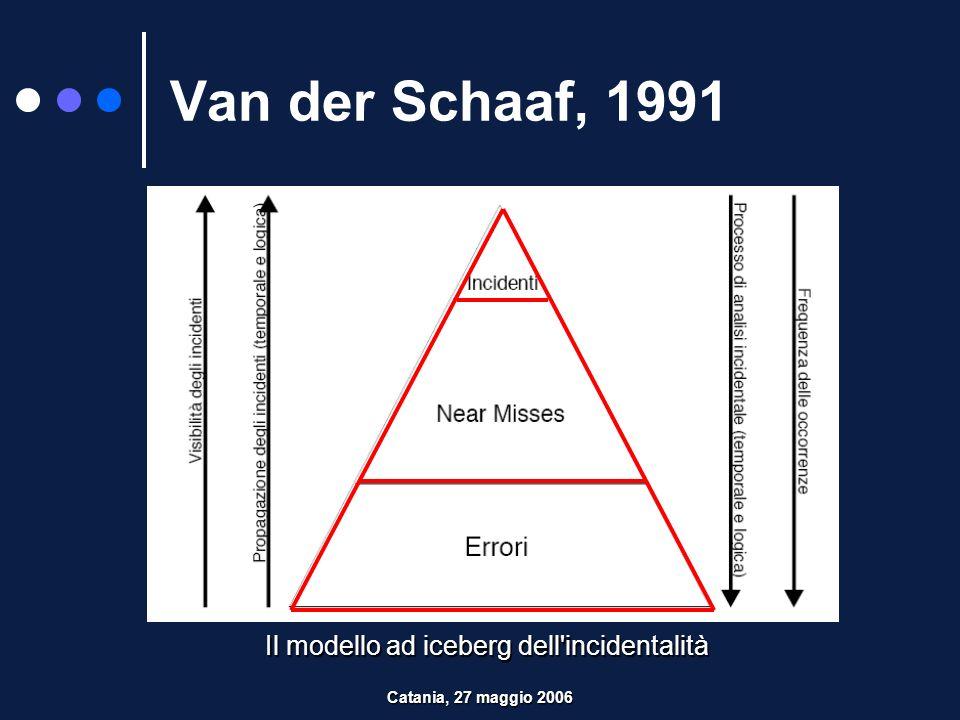 Il modello ad iceberg dell incidentalità