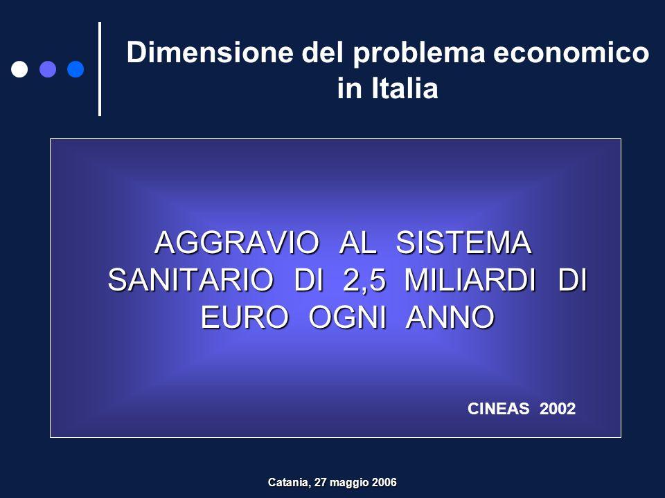 Dimensione del problema economico in Italia