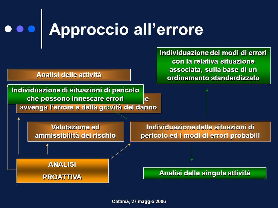 Approccio all'errore Individuazione dei modi di errori con la relativa situazione associata, sulla base di un ordinamento standardizzato.