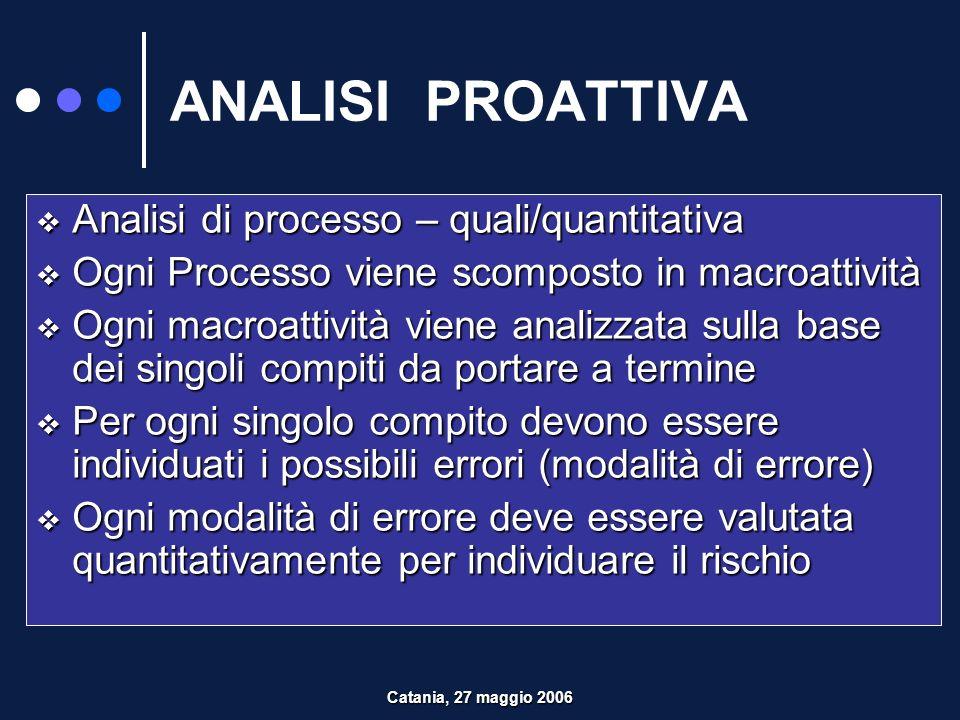ANALISI PROATTIVA Analisi di processo – quali/quantitativa
