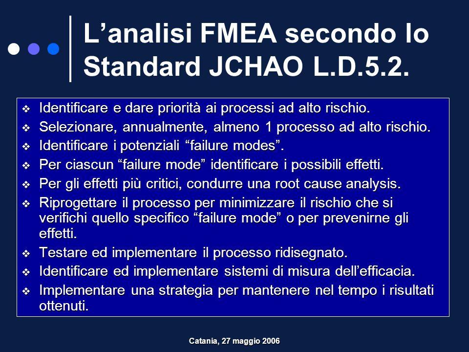 L'analisi FMEA secondo lo Standard JCHAO L.D.5.2.