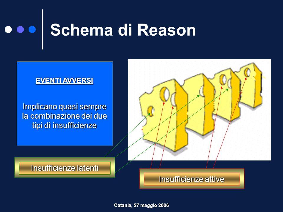 Schema di Reason EVENTI AVVERSI. Implicano quasi sempre la combinazione dei due tipi di insufficienze.