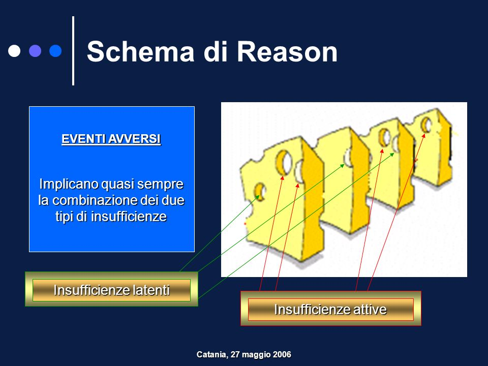 Schema di ReasonEVENTI AVVERSI. Implicano quasi sempre la combinazione dei due tipi di insufficienze.
