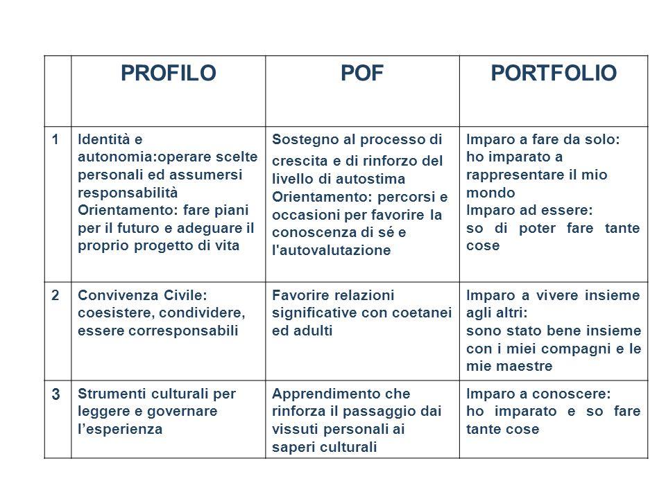 PROFILO POF. PORTFOLIO. 1. Identità e autonomia:operare scelte personali ed assumersi responsabilità.