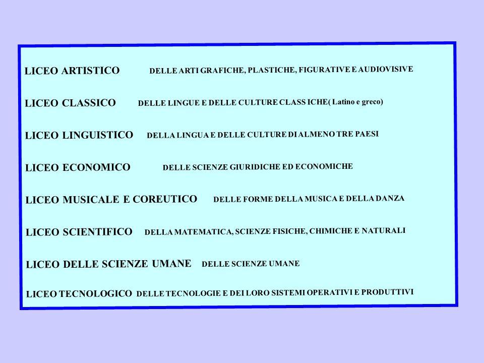 SISTEMA DEI LICEI 1) ARTISTICO 2) CLASSICO 3) LINGUISTICO 4)ECONOMICO