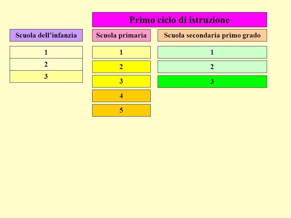 Schede di sintesi sul primo ciclo